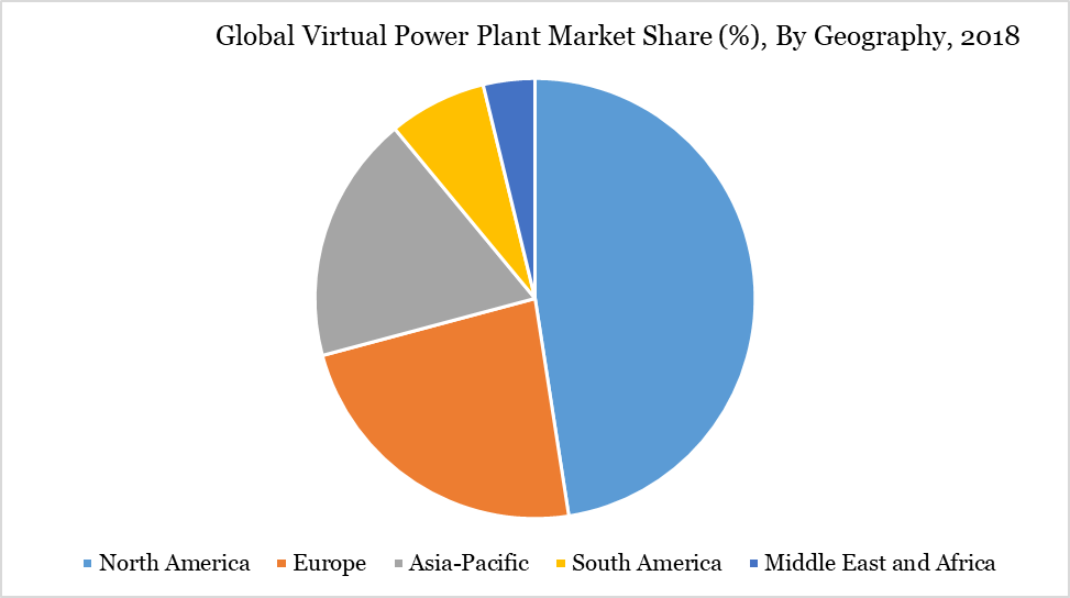 Global Virtual Power Plant Market Share (%), By Geography, 2018