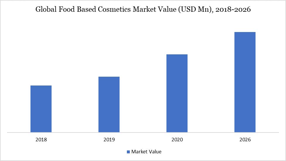 Global Food Based Cosmetics Market Value (USD Mn), 2018-2026