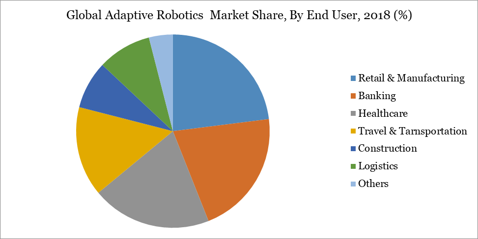 Global Adaptive Robotics  Market Share, By End User, 2018 (%)