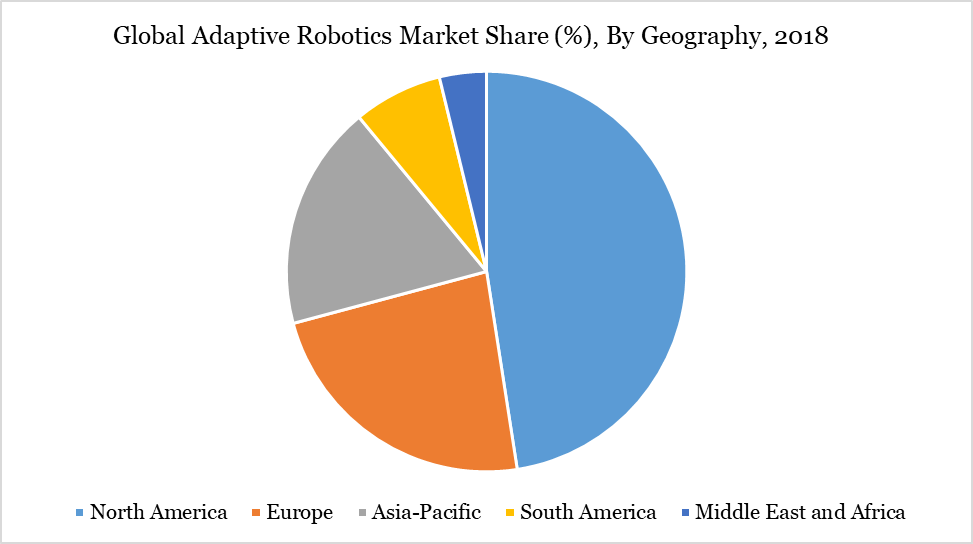 Global Adaptive Robotics Market Share (%), By Geography, 2018
