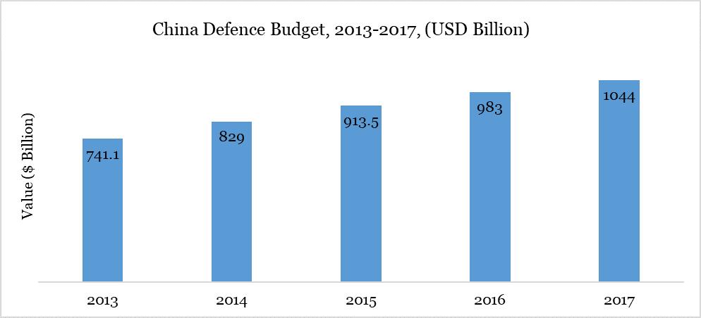 China Defence Budget, 2013-2017, (USD Billion)