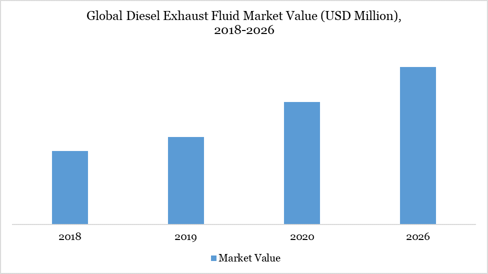 Global Diesel Exhaust Fluid Market Value (USD Million), 2018-2026