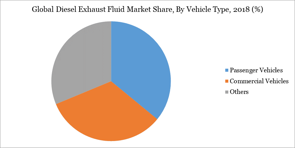 Global Diesel Exhaust Fluid Market Share, By Vehicle Type, 2018 (%)