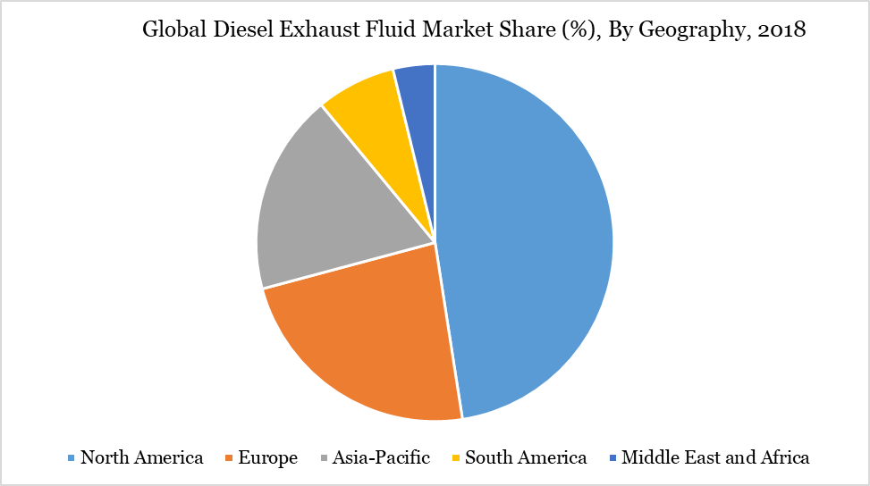 Global Diesel Exhaust Fluid Market Share (%), By Geography, 2018