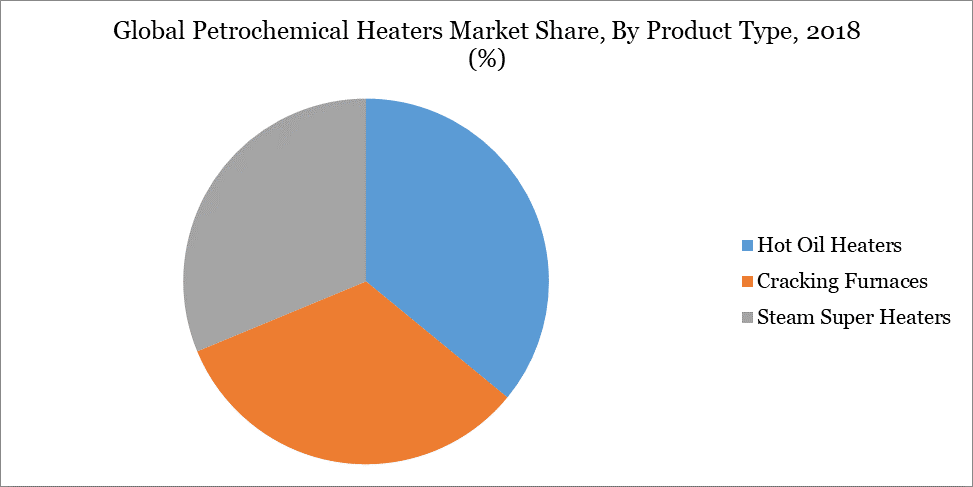 Global Petrochemical Heaters Market Share, By Product Type, 2018 (%)