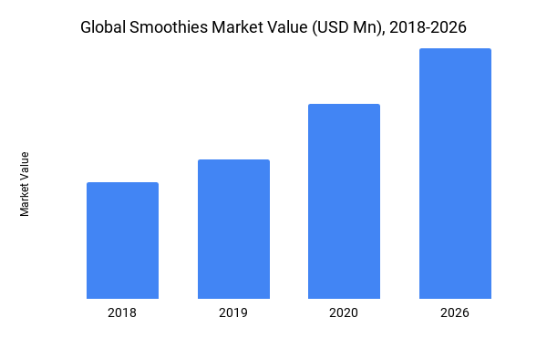Global Smoothies Market Value (USD Mn), 2018-2026