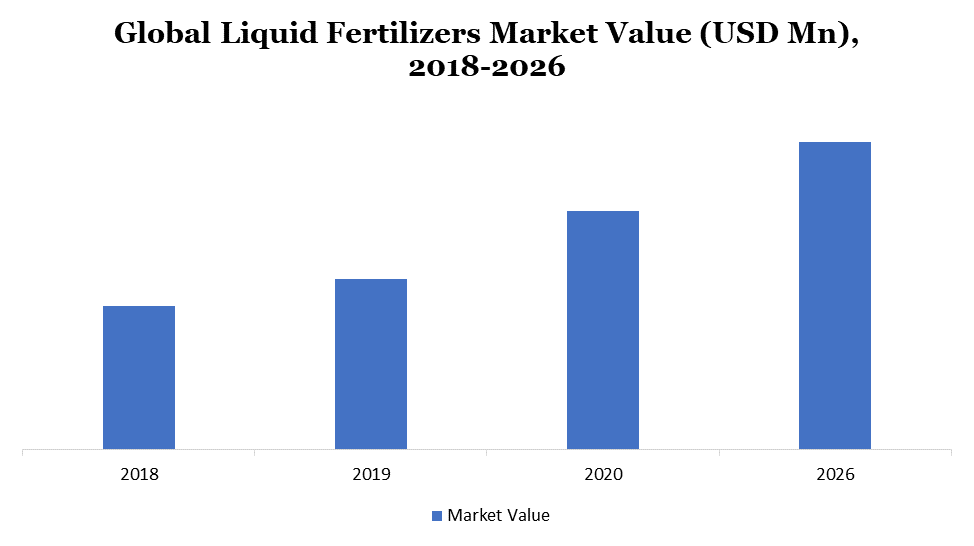 Liquid Fertilizers Market - Overview