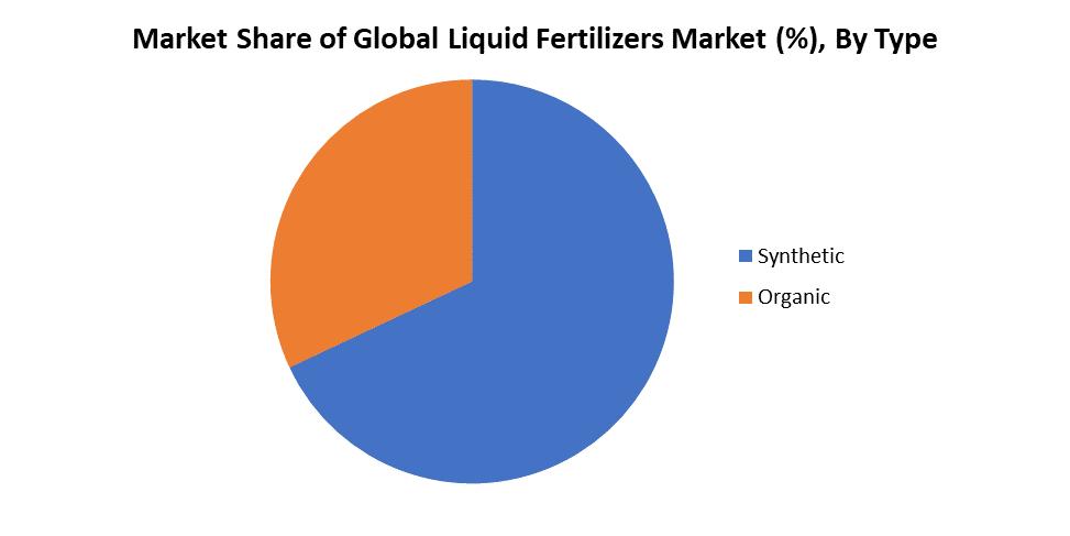 Liquid Fertilizers Market –Market Segmentation: