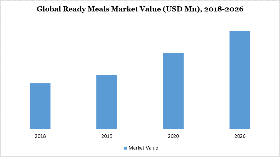 Ready Meals Market - Overview