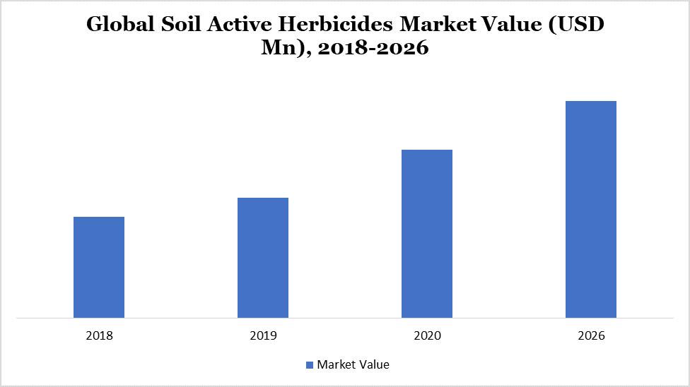 Global Soil Active Herbicides Market Value (USD Mn), 2018-2026