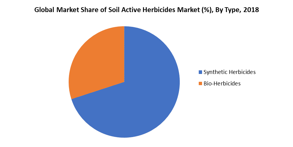Global Market Share of Soil Active Herbicides Market (%), By Type, 2018