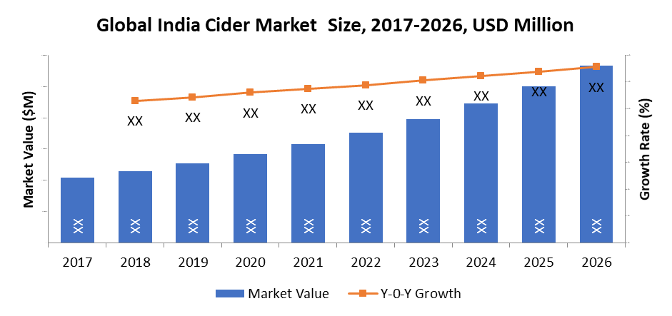 Global India Cider Market  Size, 2017-2026, USD Million