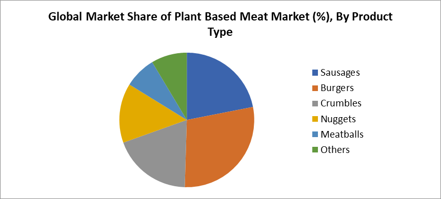 Global Market Share of Plant Based Meat Market (%), By Product Type