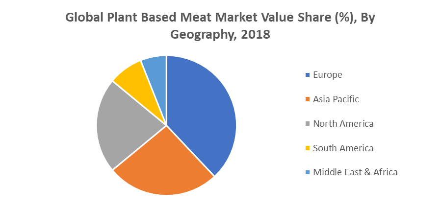 Global Plant Based Meat Market Value Share (%), By Geography, 2018