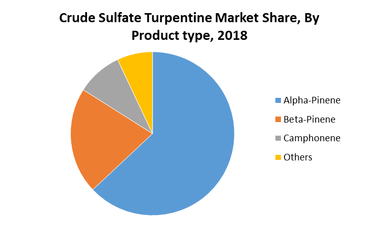 Crude Sulfate Turpentine Market Share, By Product type, 2018