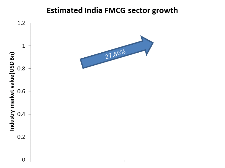 Estimated India FMCG sector growth
