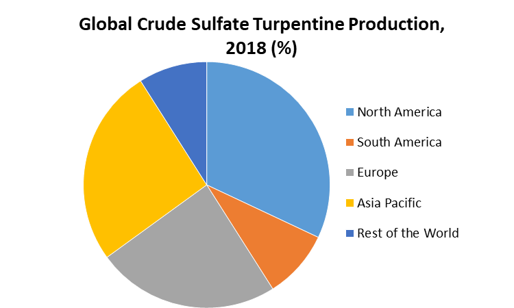 Global Crude Sulfate Turpentine Production, 2018 (%)