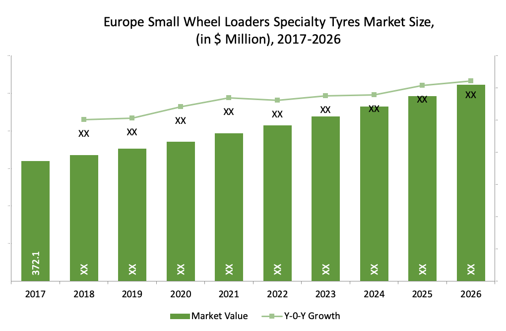 Europe Small Wheel Loaders Specialty Tyres Market Size,  (in $ Million), 2017-2026