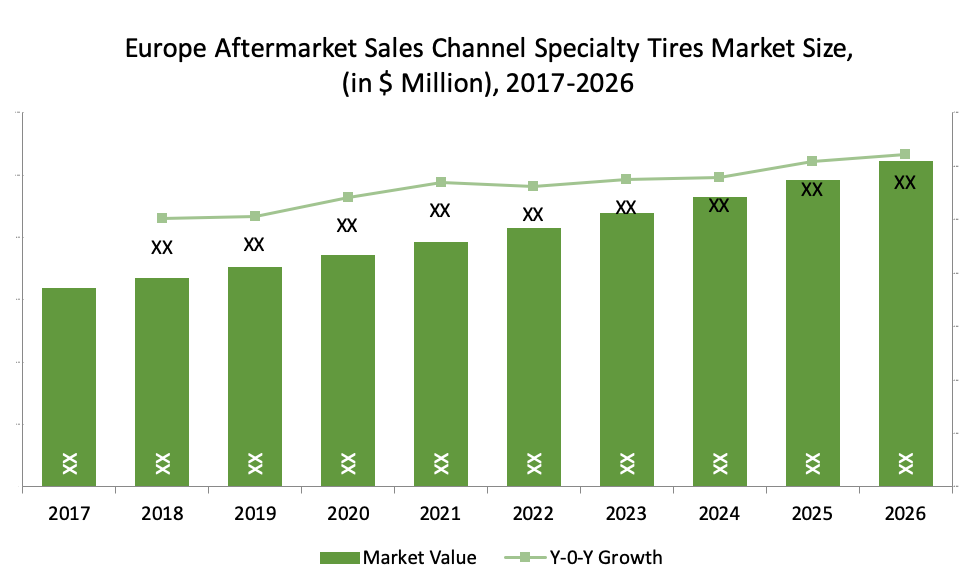 Europe Aftermarket Sales Channel Specialty Tires Market Size,  (in $ Million), 2017-2026
