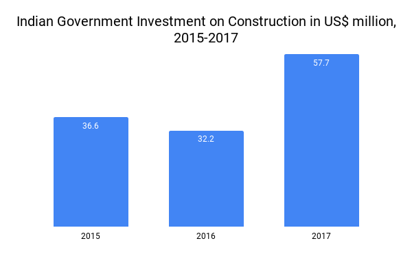 Indian Government Investment on Construction in US$ million, 2015-2017