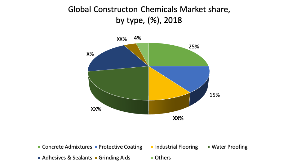 Global Constructon Chemicals Marketshare, by type, (%),2018