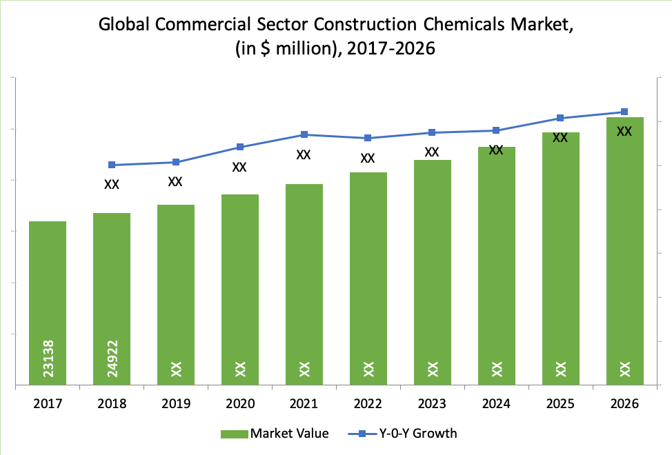 Global Commercial Sector Construction Chemicals Market, (in $ million), 2017-2026