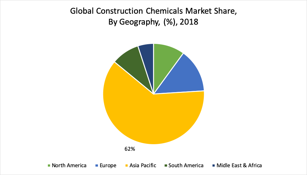 Global Construction Chemicals Market Share, By Geography, (%), 2018