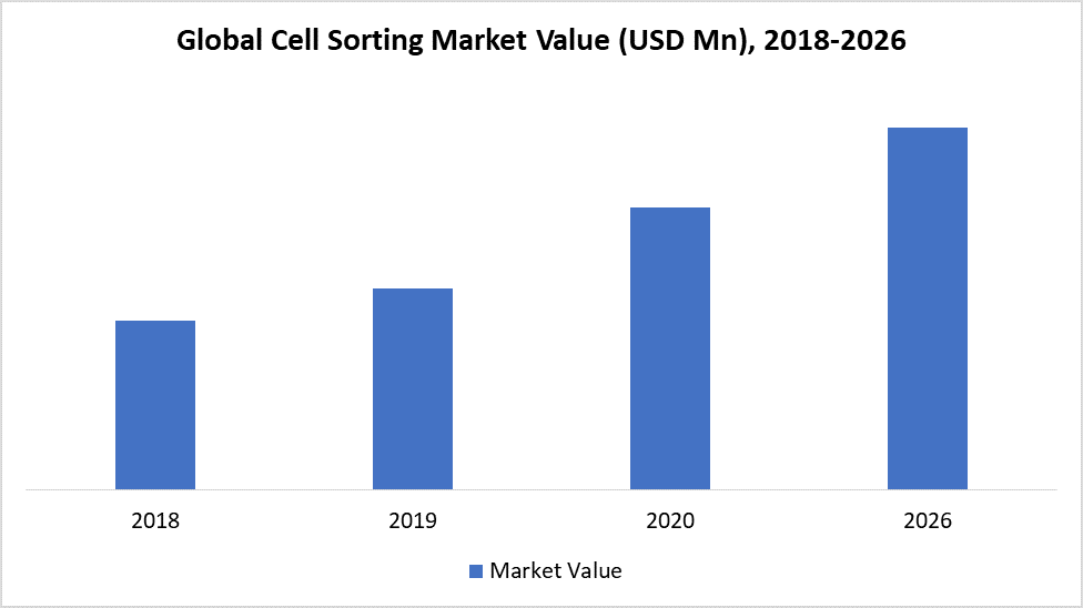 Global Cell Sorting Market Value (USD Mn), 2018-2026
