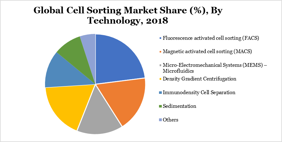 Global Cell Sorting Market Share (%), By Technology, 2018