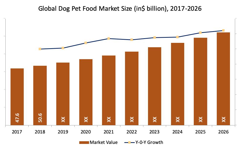 Global Dog Pet Food Market Size (in$ billion), 2017-2026