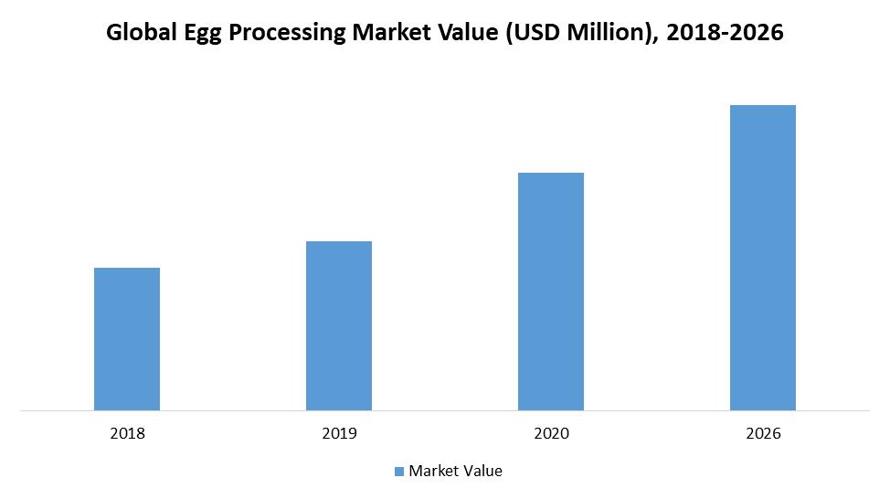 Global Egg Processing Market Value (USD Million), 2018-2026