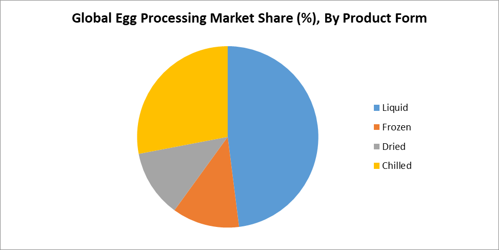 Global Egg Processing Market Share (%), By Product Form