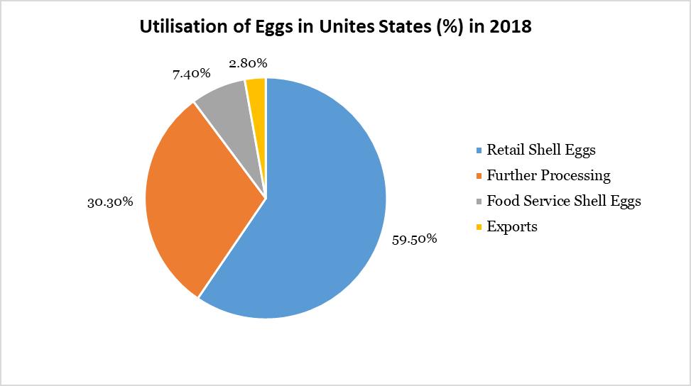 Utilisation of Eggs in Unites States (%) in 2018