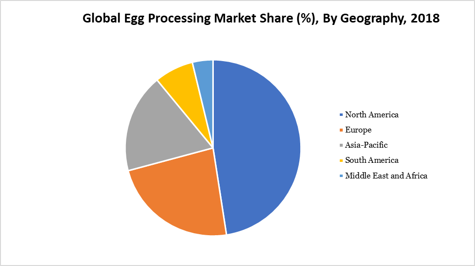 Global Egg Processing Market Share (%), By Geography, 2018