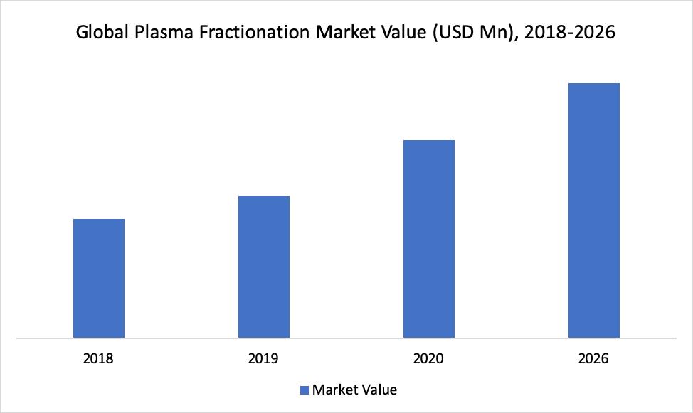 Global Plasma Fractionation Market Value (USD Mn), 2018-2026