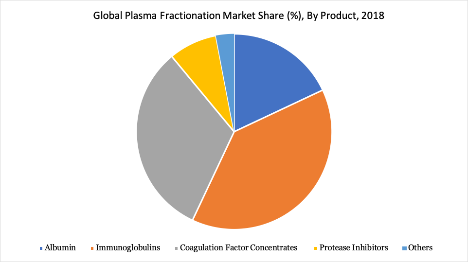 Global Plasma Fractionation Market Share (%), By Product, 2018