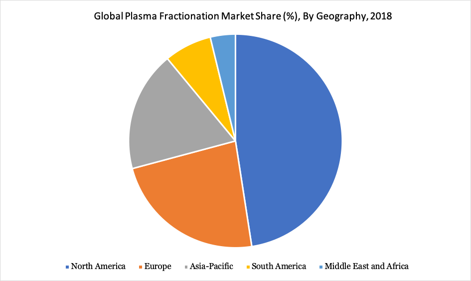 Global Plasma Fractionation Market Share (%), By Geography, 2018