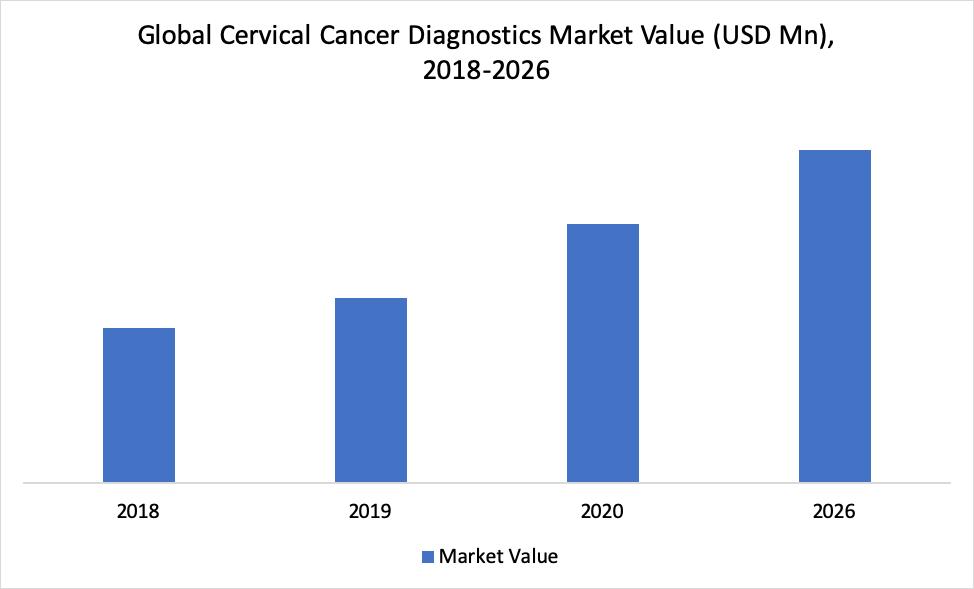 Global Cervical Cancer Diagnostics Market Value (USD Mn), 2018-2026
