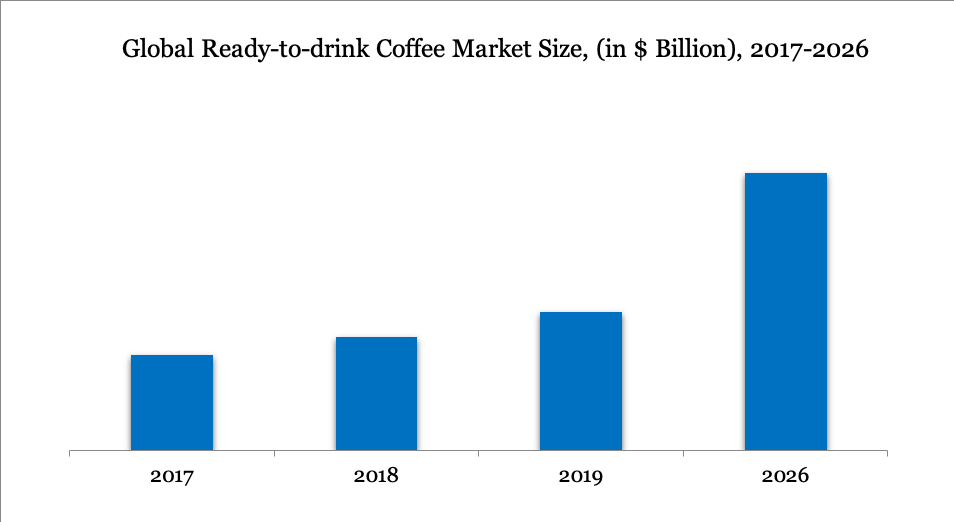 Global Ready-to-drink Coffee Market Size, (in $ Billion), 2017-2026