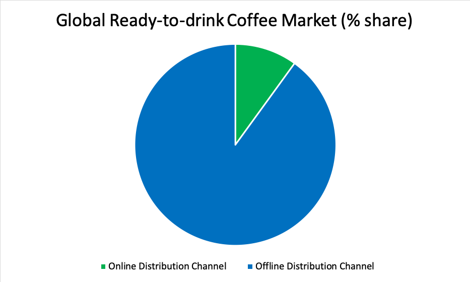 Global Ready-to-drink Coffee Market (% share)