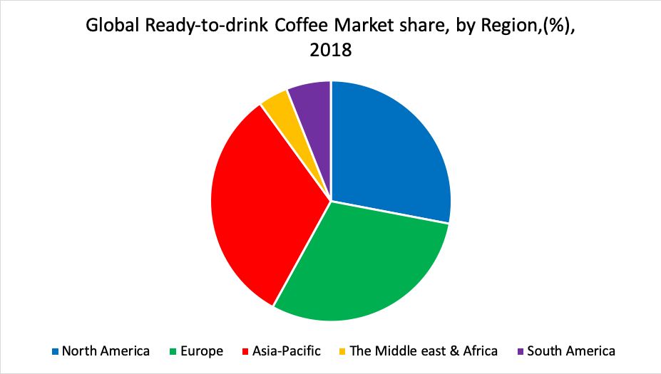 Global Ready-to-drink Coffee Market share, by Region,(%), 2018