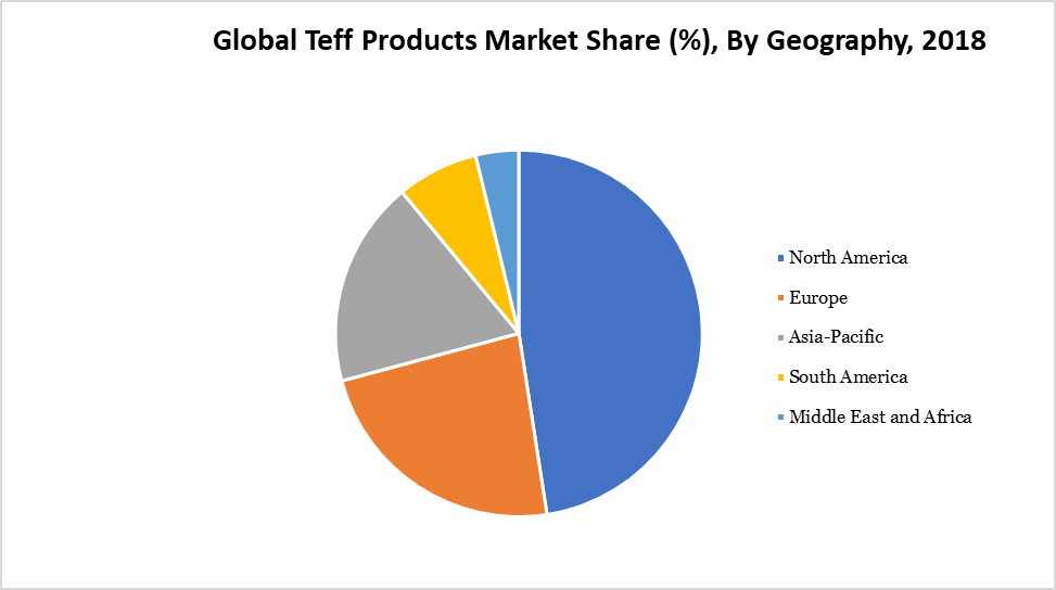 Global Teff Products Market Share (%), By Geography, 2018