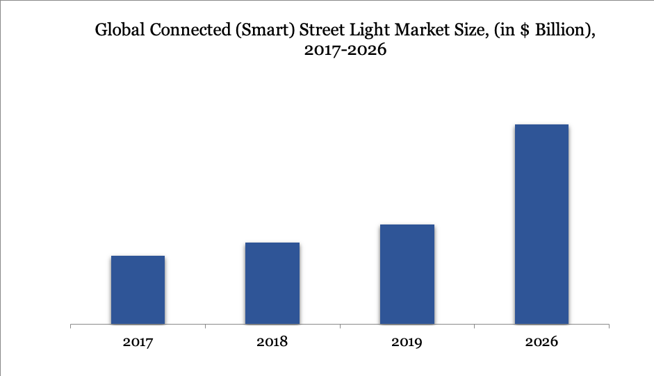 Global Connected (Smart) Street Light Market Size, (in $ Billion), 2017-2026