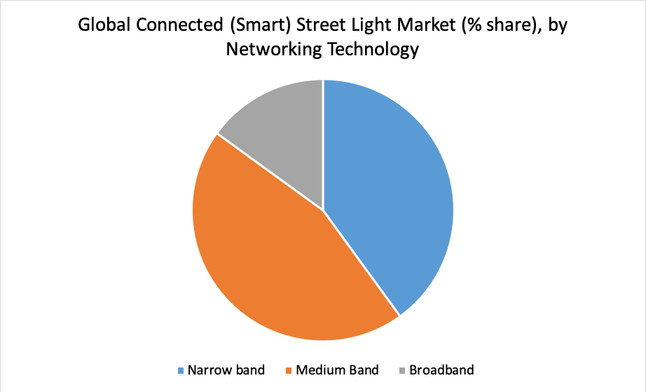 Global Connected (Smart) Street Light Market (% share), by Networking Technology