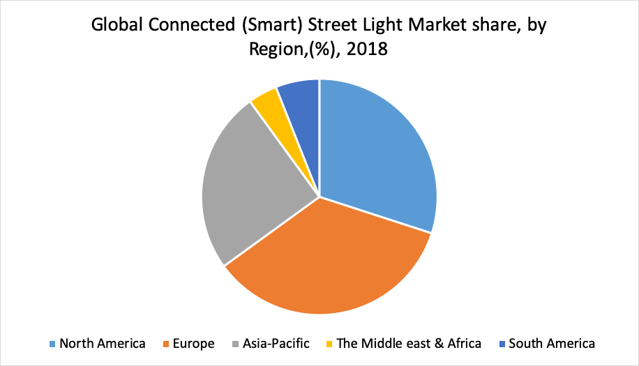 Global Connected (Smart) Street Light Market share, by Region,(%), 2018