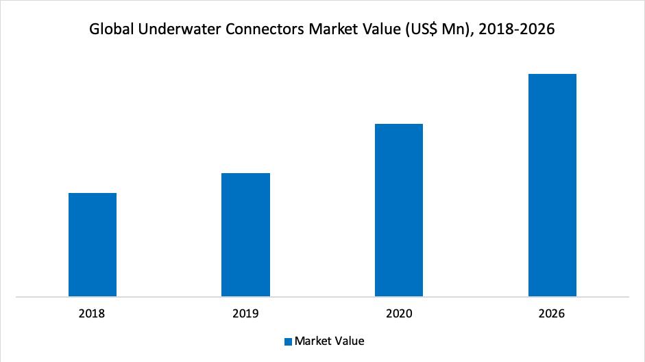 Global Underwater Connectors Market Value (US$ Mn), 2018-2026