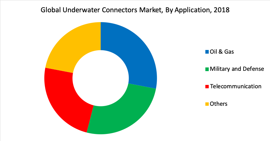 Global Underwater Connectors Market, By Application, 2018