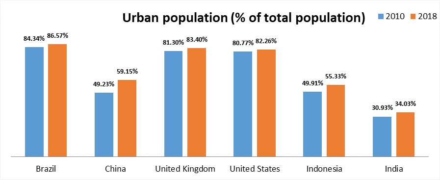 Urban population (% of total population)
