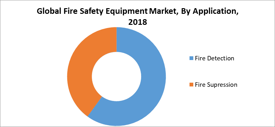Global Fire Safety Equipment Market, By Application, 2018