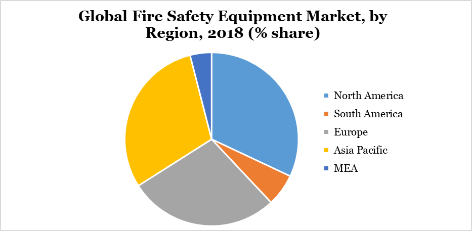 Global Fire Safety Equipment Market, by Region, 2018 (% share)